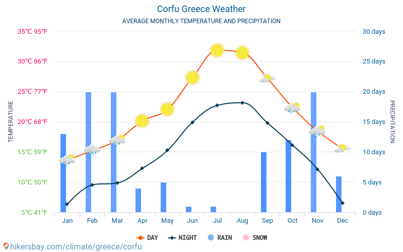Weather in Corfu