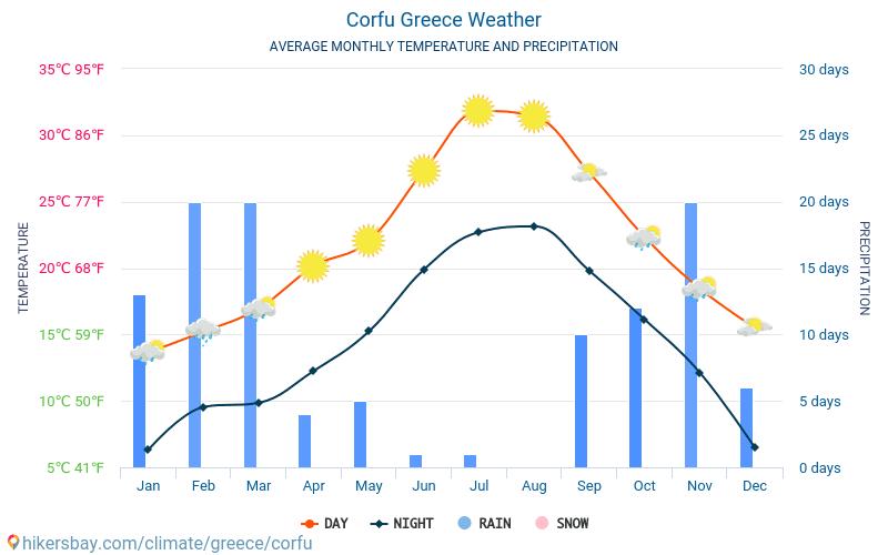 Weather in Corfu